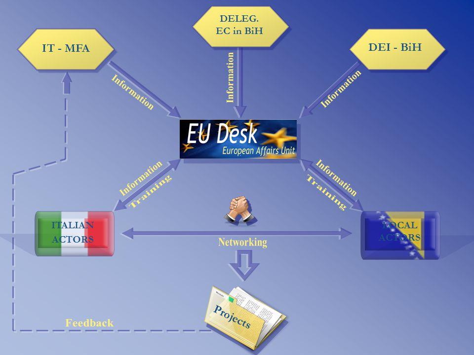 Projects ITALIAN ACTORS LOCAL ACTORS IT - MFA DELEG. EC in BiH DEI - BiH