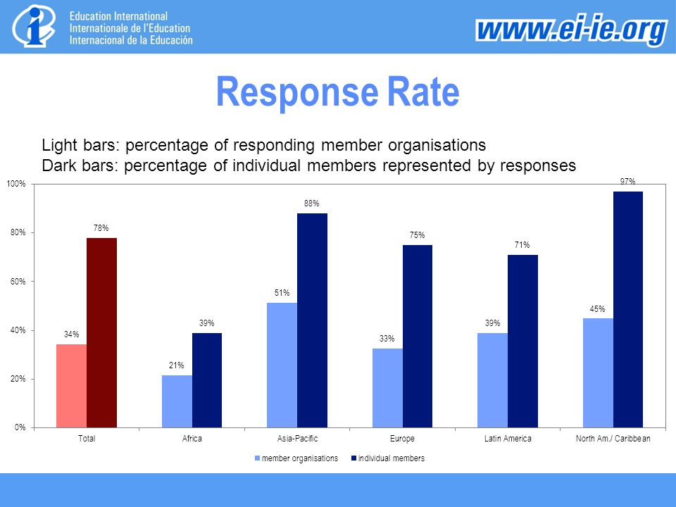 Response Rate Light bars: percentage of responding member organisations Dark bars: percentage of individual members represented by responses