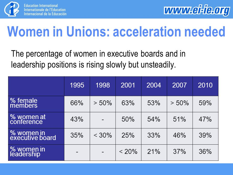 Women in Unions: acceleration needed The percentage of women in executive boards and in leadership positions is rising slowly but unsteadily.