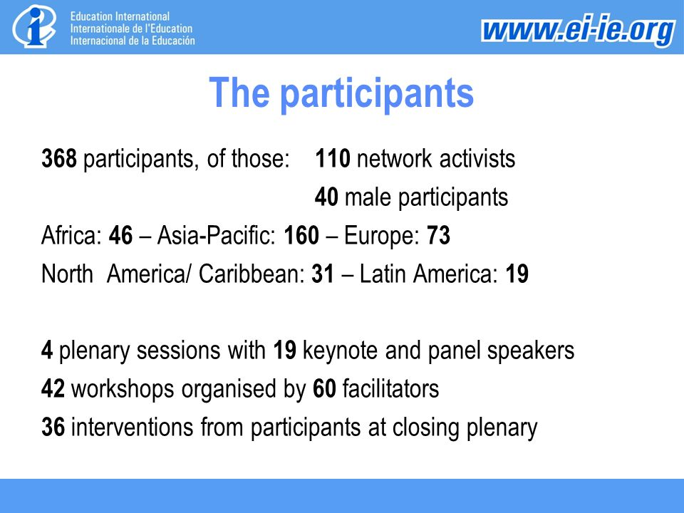 The participants 368 participants, of those: 110 network activists 40 male participants Africa: 46 – Asia-Pacific: 160 – Europe: 73 North America/ Car