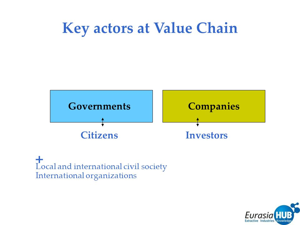 Key actors at Value Chain + Local and international civil society International organizations Governments Companies CitizensInvestors
