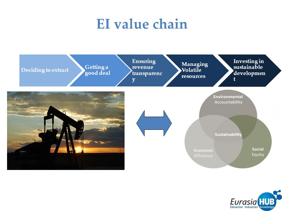 EI value chain Getting a good deal Ensuring revenue transparenc y Managing Volatile resources Deciding to extract Investing in sustainable developmen t