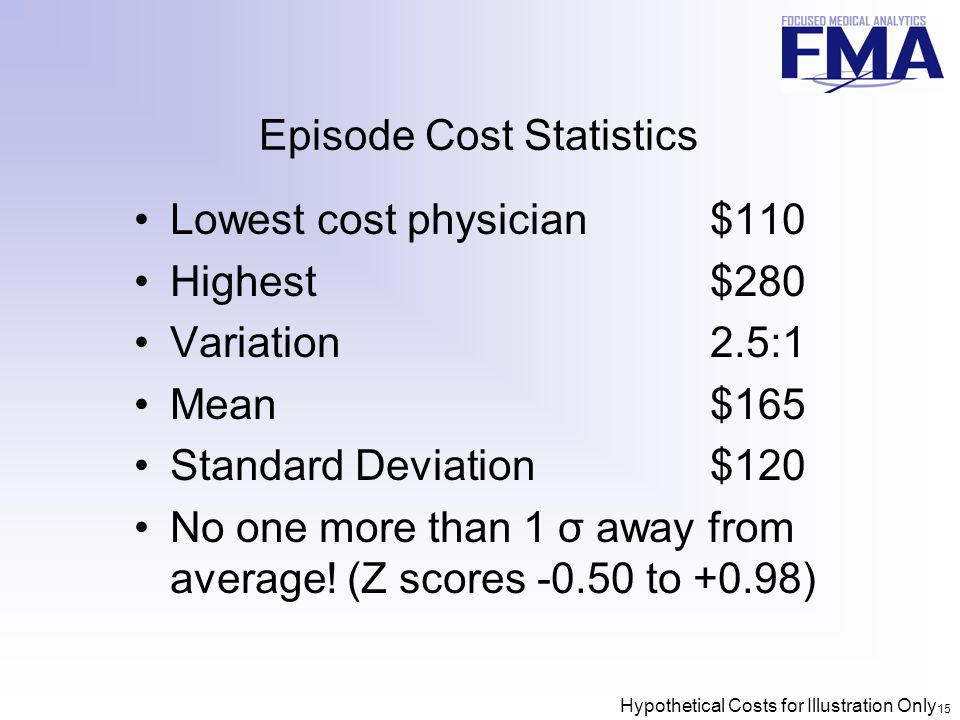 15 Episode Cost Statistics Lowest cost physician$110 Highest$280 Variation2.5:1 Mean$165 Standard Deviation$120 No one more than 1 σ away from average