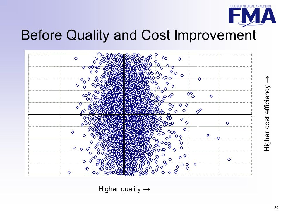 20 Before Quality and Cost Improvement Higher quality → Higher cost efficiency →