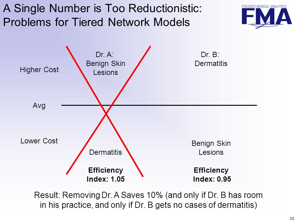 28 A Single Number is Too Reductionistic: Problems for Tiered Network Models Dr. A: Benign Skin Lesions Dermatitis Efficiency Index: 1.05 Dr. B: Derma