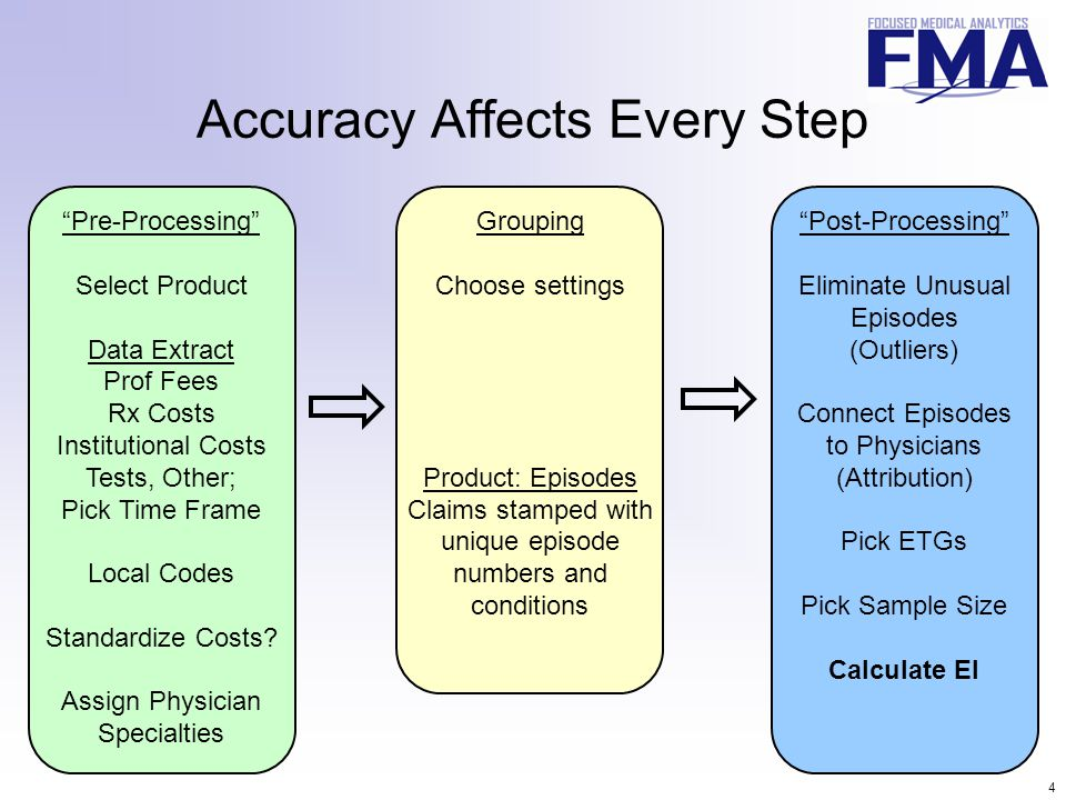 "4 Accuracy Affects Every Step ""Pre-Processing"" Select Product Data Extract Prof Fees Rx Costs Institutional Costs Tests, Other; Pick Time Frame Local"