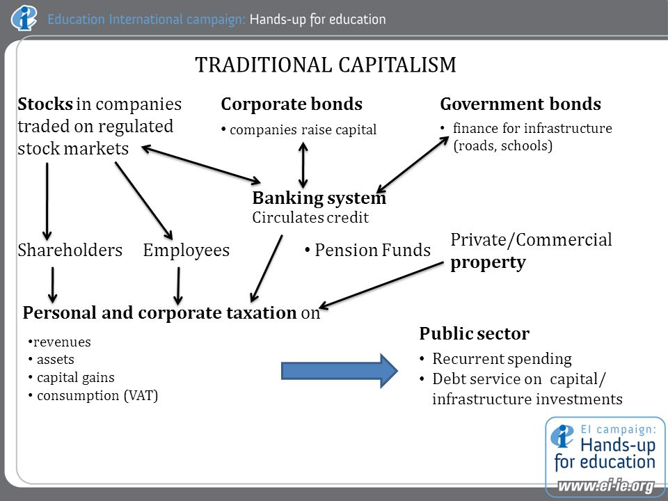 CASINO CAPITALISM HEDGE FUNDSPRIVATE EQUITYSTRUCTURED FINANCIAL PRODUCTS house extensions; car; holiday; college fees OFFSHORE HAVENS PPPs Corporate bonds replace Governments bonds Often funded by private equity for which a major source of finance MORE BONUSES HUGE BONUSES !MINIMIZE TAXES .