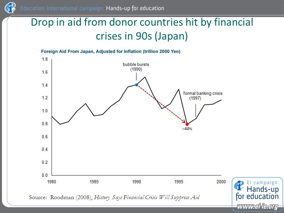 Drop in aid from donor countries hit by financial crises in 90s (Japan) Source: Roodman (2008), History Says Financial Crisis Will Suppress Aid