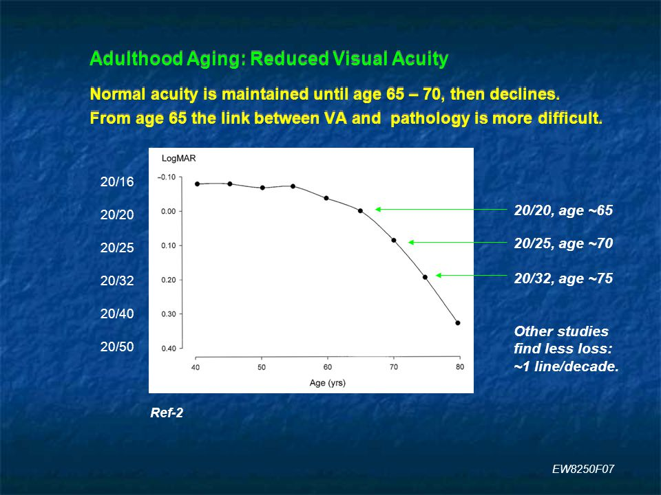 Adulthood Aging: Reduced Visual Acuity Normal acuity is maintained until age 65 – 70, then declines.