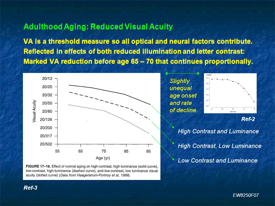 Adulthood Aging: Reduced Visual Acuity VA is a threshold measure so all optical and neural factors contribute.