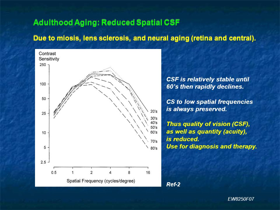 Adulthood Aging: Reduced Spatial CSF Due to miosis, lens sclerosis, and neural aging (retina and central).