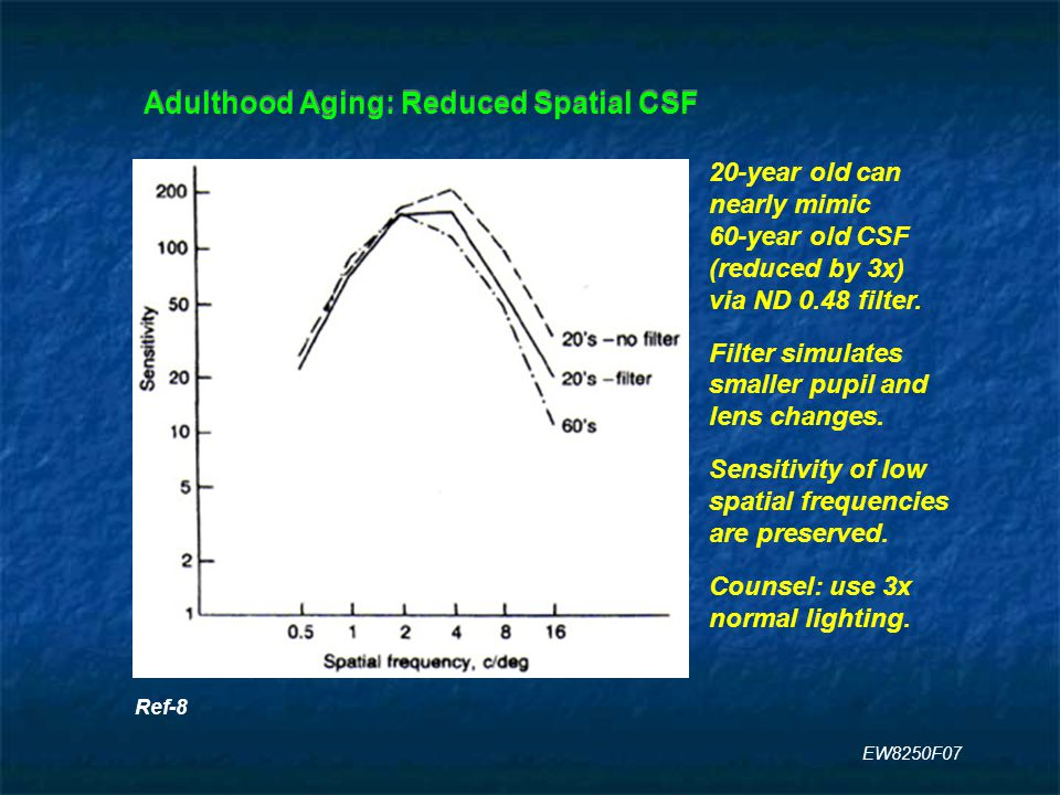 Adulthood Aging: Reduced Spatial CSF Ref-8 20-year old can nearly mimic 60-year old CSF (reduced by 3x) via ND 0.48 filter.