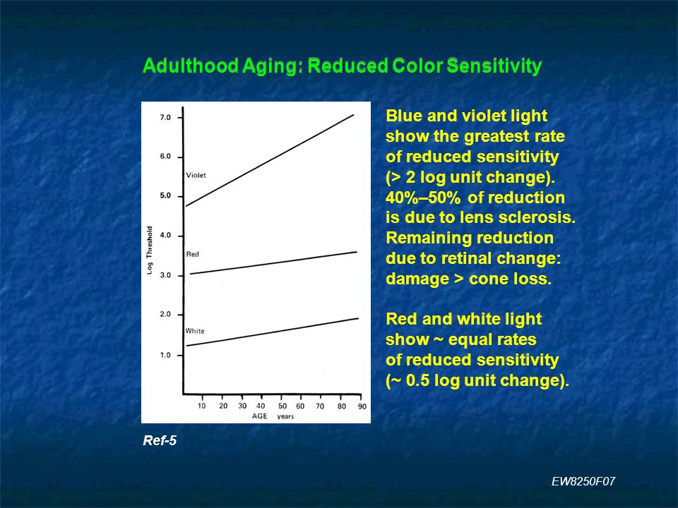 Adulthood Aging: Reduced Color Sensitivity Ref-5 Blue and violet light show the greatest rate of reduced sensitivity (> 2 log unit change).