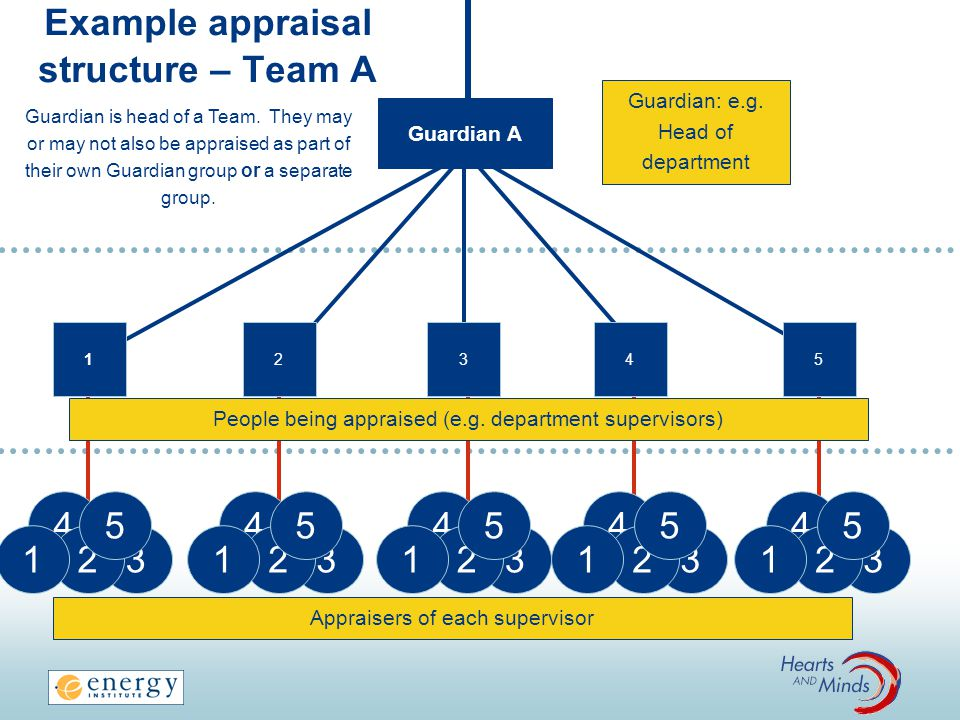 Example appraisal structure – Team A 3 1 4 Guardian A 2 People being appraised (e.g.