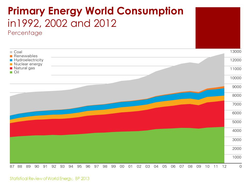 Distribution of Proved Coal Reserves in1992, 2002 and 2012 Percentage Statistical Review of World Energy, BP 2013