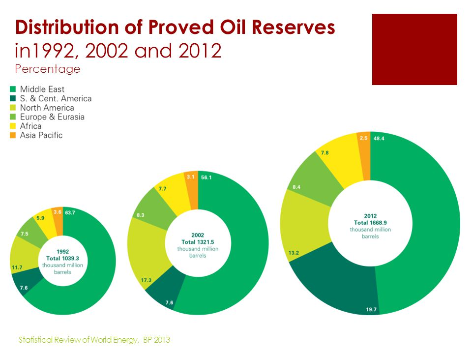 Oil Production/Consumption by region Million barrels daily Production by region Consumption by region Statistical Review of World Energy, BP 2013