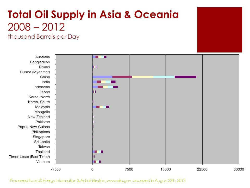 Major Oil Trade Movement 2012 Trade flows worldwide (million tones) Statistical Review of World Energy, BP 2013