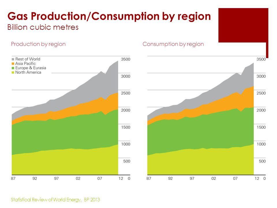 Production of Marketed Natural Gas in Asia & Oceania, 2008 - 2011 Billion Cubic Feet Processed from US Energy Information & Administration, www.eia.gov, accessed in August 25th, 2013
