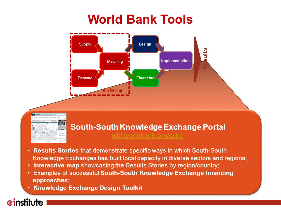 World Bank Tools South-South Knowledge Exchange Portal wbi.worldbank.org/sske Results Stories that demonstrate specific ways in which South-South Knowledge Exchanges has built local capacity in diverse sectors and regions; Interactive map showcasing the Results Stories by region/country; Examples of successful South-South Knowledge Exchange financing approaches; Knowledge Exchange Design Toolkit South-South Knowledge Exchange Portal wbi.worldbank.org/sske Results Stories that demonstrate specific ways in which South-South Knowledge Exchanges has built local capacity in diverse sectors and regions; Interactive map showcasing the Results Stories by region/country; Examples of successful South-South Knowledge Exchange financing approaches; Knowledge Exchange Design Toolkit Design Supply Demand Matching Implementation Brokering Results Financing