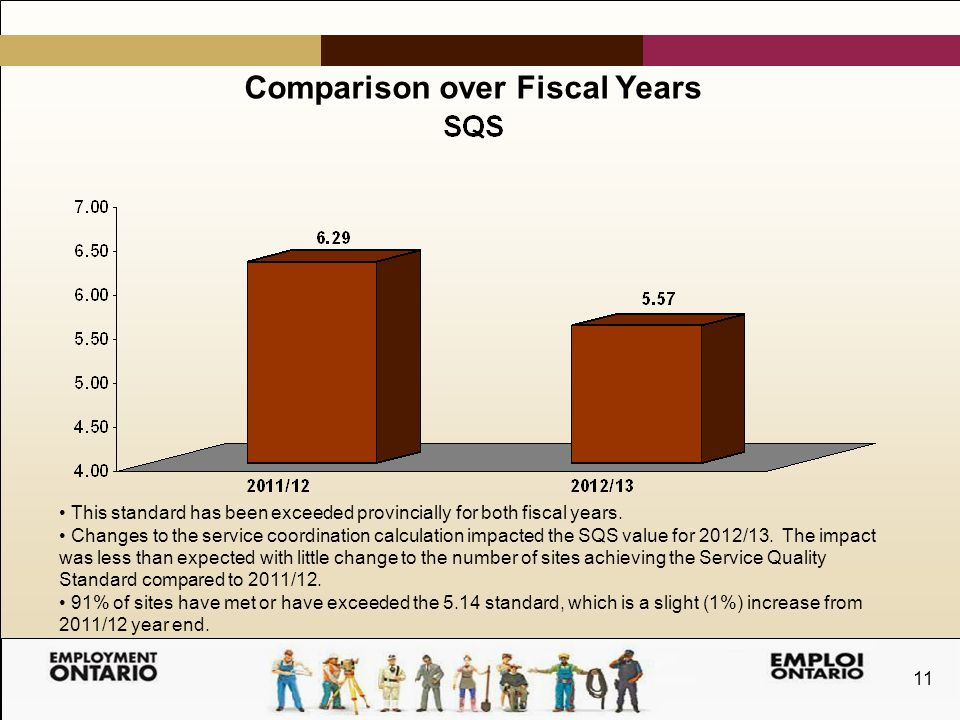 11 Comparison over Fiscal Years This standard has been exceeded provincially for both fiscal years.