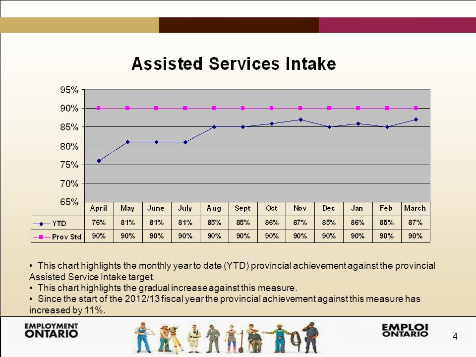4 This chart highlights the monthly year to date (YTD) provincial achievement against the provincial Assisted Service Intake target.