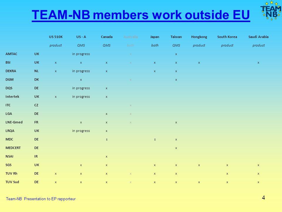 4 TEAM-NB members work outside EU Team-NB Presentation to EP rapporteur US 510KUS - ACanadaAustraliaJapanTaiwanHongkongSouth KoreaSaudi Arabia product