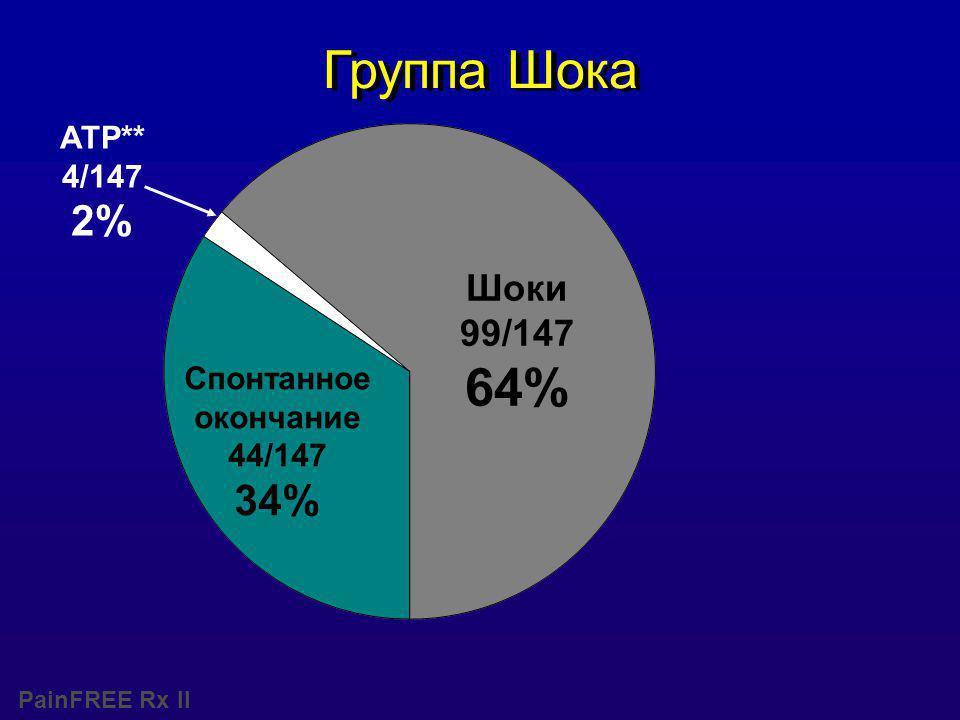 PainFREE Rx II Шоки 99/147 64% Спонтанное окончание 44/147 34% ATP** 4/147 2% Группа Шока