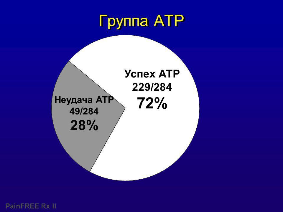 PainFREE Rx II Группа ATP Успех АТР 229/284 72% Неудача АТР 49/284 28%