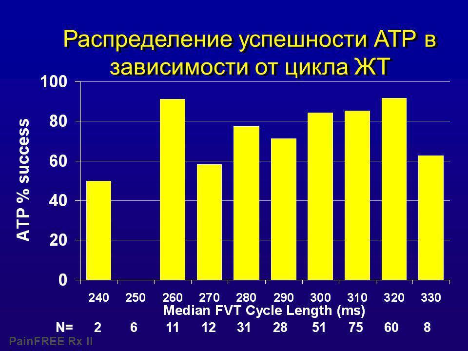 PainFREE Rx II N= 2 6 11 12 31 28 51 75 60 8 Распределение успешности АТР в зависимости от цикла ЖТ