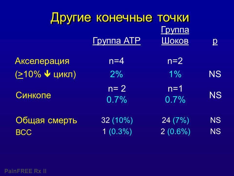 PainFREE Rx II Синкопе n= 2 0.7% n=1 0.7% NS Группа ATP Группа Шоковp Акселерация (>10%  цикл) n=4 2% n=2 1%NS Другие конечные точки 24 (7%) 2 (0.6%) NS 32 (10%) 1 (0.3%) Общая смерть ВСС