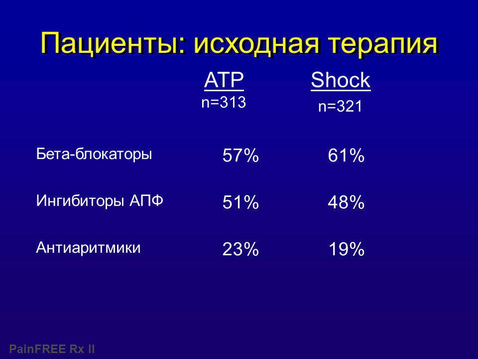 PainFREE Rx II Пациенты: исходная терапия ATP n=313 Shock n=321 Бета-блокаторы 57%61% Ингибиторы АПФ 51%48% Антиаритмики 23%19%