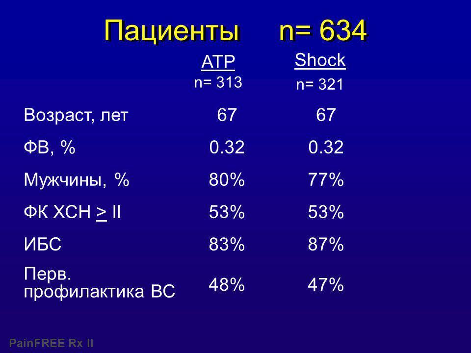 PainFREE Rx II Пациенты n= 634 47%48% Перв.