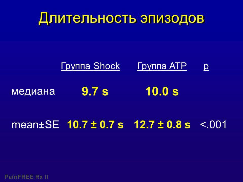 PainFREE Rx II Длительность эпизодов 9.7 s Группа Shock <.001 10.0 s pГруппа ATP медиана mean±SE10.7 ± 0.7 s12.7 ± 0.8 s