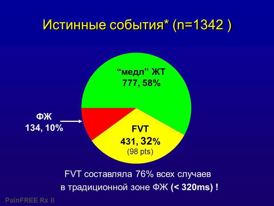 PainFREE Rx II Истинные события* (n=1342 ) медл ЖТ 777, 58% ФЖ 134, 10% FVT 431, 32 % (98 pts) FVT составляла 76% всех случаев в традиционной зоне ФЖ (< 320ms) !