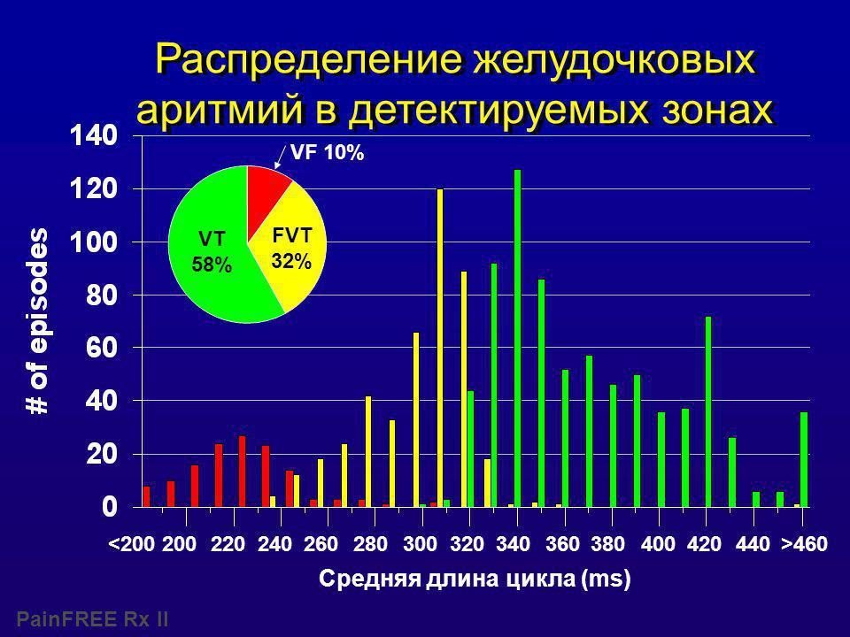 PainFREE Rx II Средняя длина цикла (ms) VT 58% FVT 32% VF 10% 240280320360400440>460200300220260340380420<200 Распределение желудочковых аритмий в детектируемых зонах