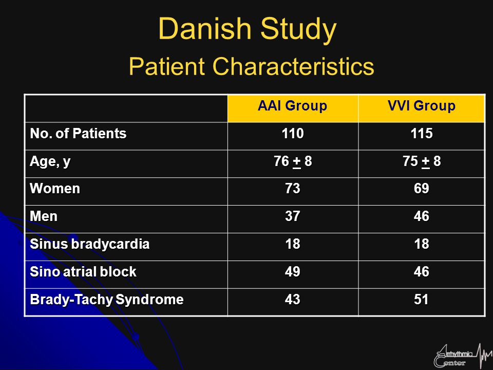 Danish Study Patient Characteristics AAl GroupVVI Group No. of Patients 110115 Age, y 76 + 8 75 + 8 Women7369 Men3746 Sinus bradycardia 1818 Sino atri