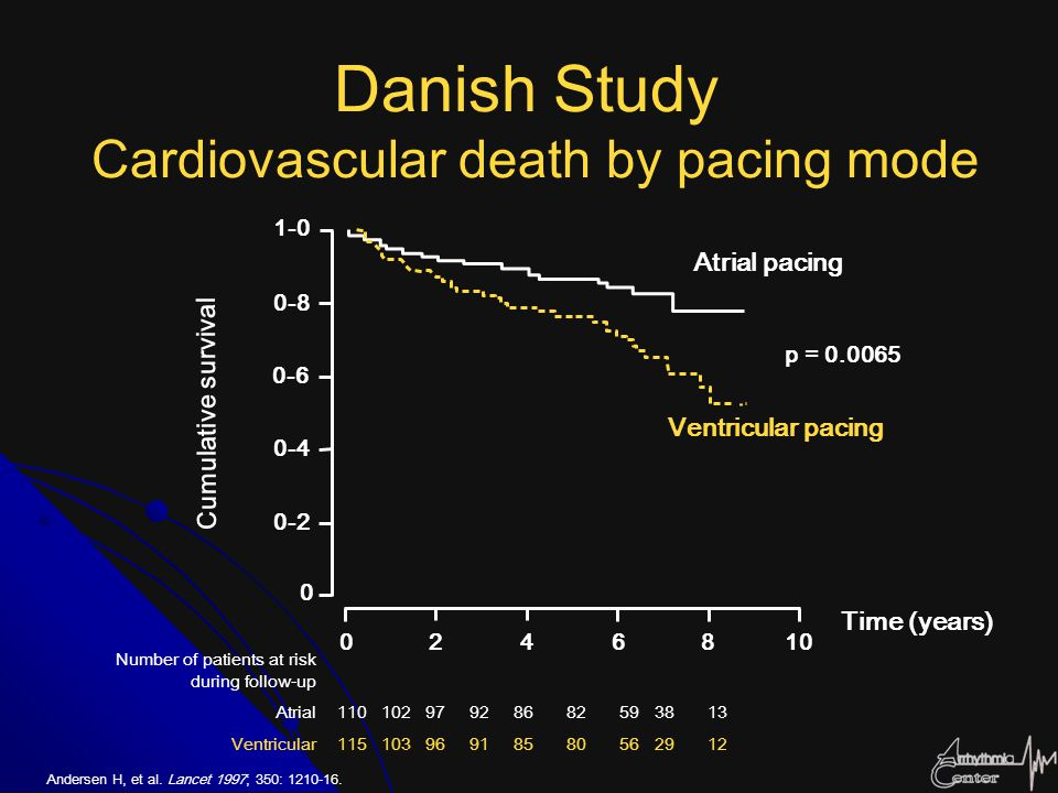 Danish Study Cardiovascular death by pacing mode Andersen H, et al. Lancet 1997; 350: 1210-16. Time (years) p = 0.0065 Atrial pacing Ventricular pacin