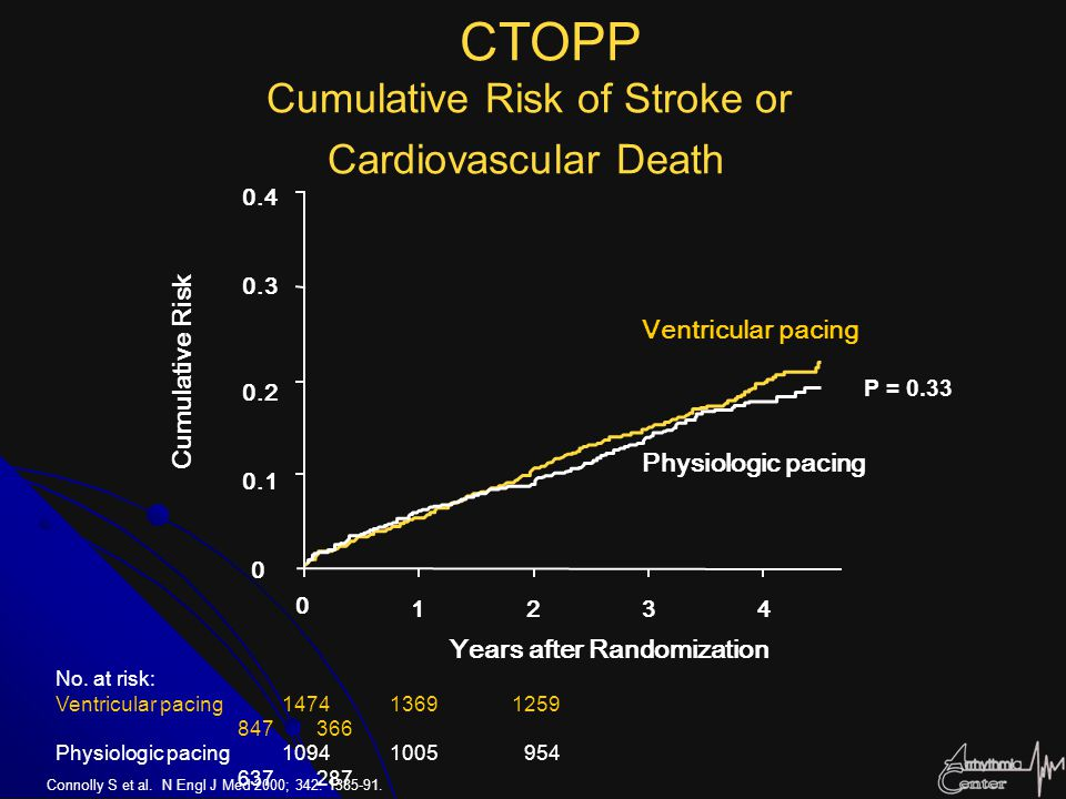 CTOPP Cumulative Risk of Stroke or Cardiovascular Death Cumulative Risk Years after Randomization 0 1234 0 0.1 0.2 0.3 0.4 P = 0.33 Ventricular pacing