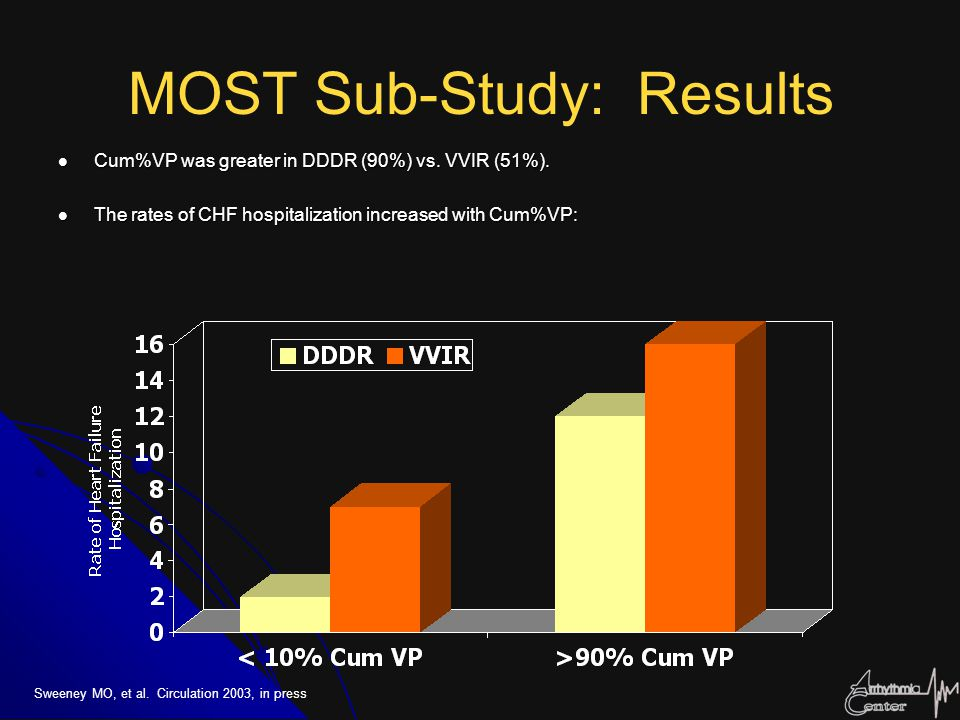 MOST Sub-Study: Results Cum%VP was greater in DDDR (90%) vs. VVIR (51%). Cum%VP was greater in DDDR (90%) vs. VVIR (51%). The rates of CHF hospitaliza