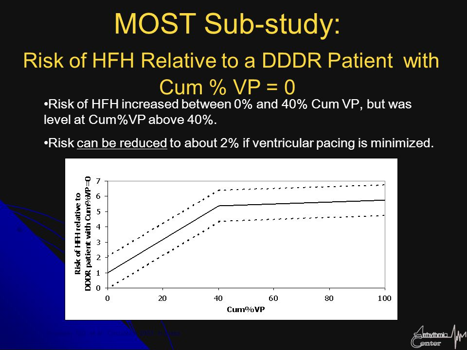 MOST Sub-study: Risk of HFH Relative to a DDDR Patient with Cum % VP = 0 Risk of HFH increased between 0% and 40% Cum VP, but was level at Cum%VP abov