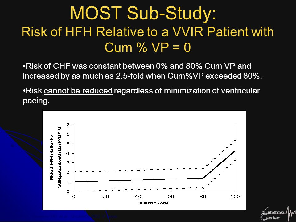 Sweeney MO, et al. Circulation 2003, in press MOST Sub-Study: Risk of HFH Relative to a VVIR Patient with Cum % VP = 0 Risk of CHF was constant betwee