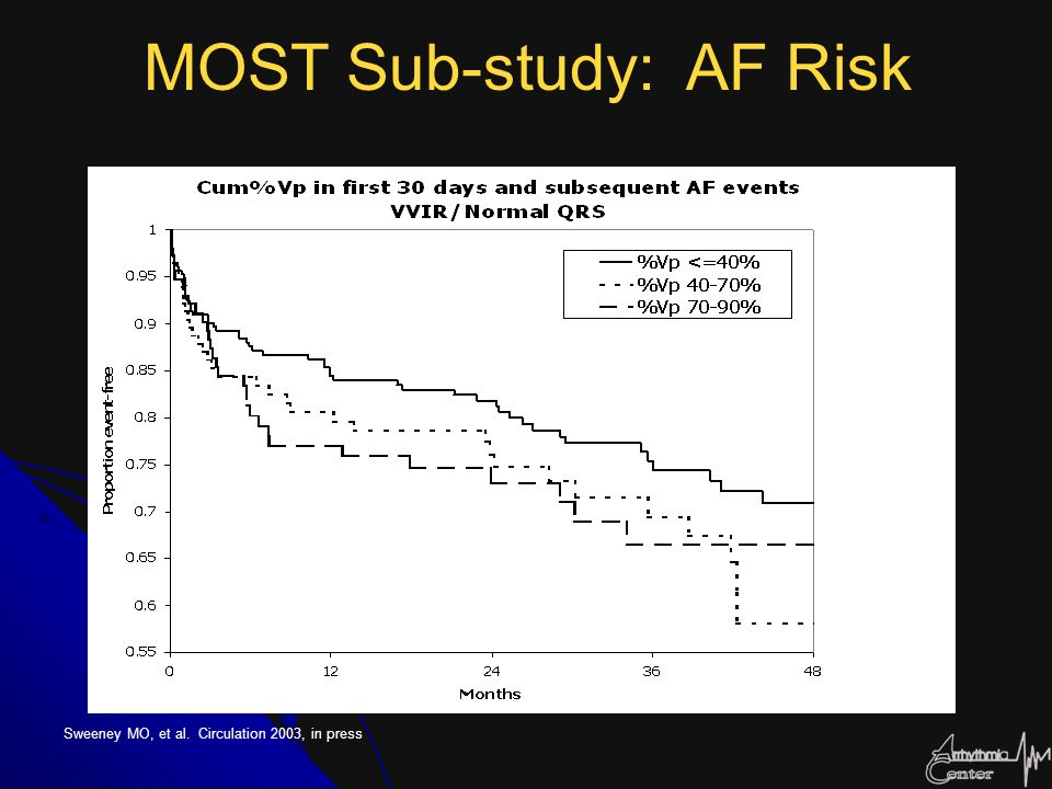 Sweeney MO, et al. Circulation 2003, in press MOST Sub-study: AF Risk