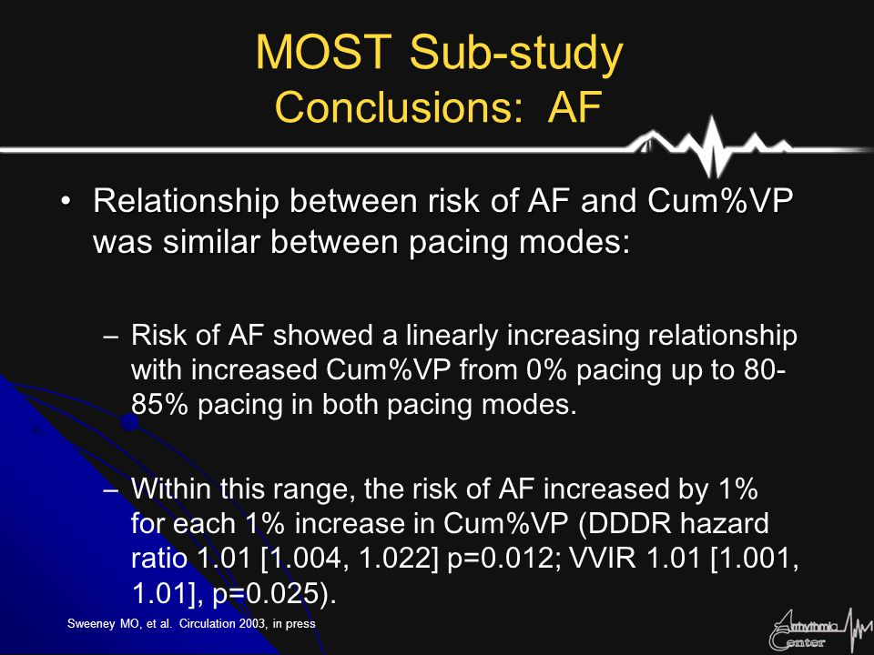 Relationship between risk of AF and Cum%VP was similar between pacing modes:Relationship between risk of AF and Cum%VP was similar between pacing mode