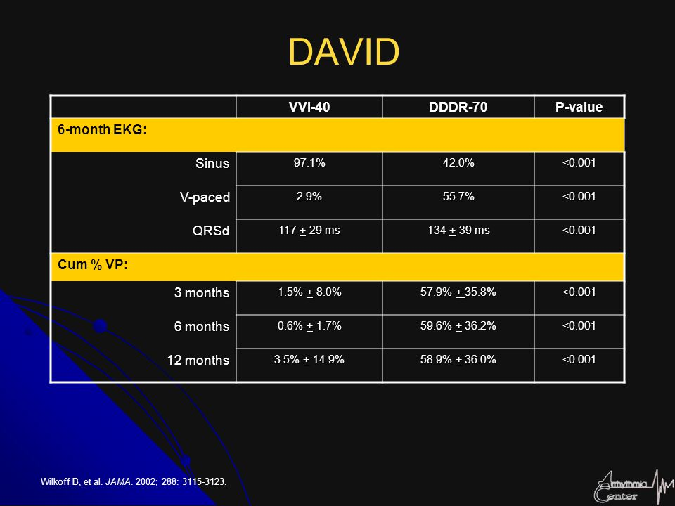 DAVID Wilkoff B, et al. JAMA. 2002; 288: 3115-3123. VVI-40DDDR-70P-value 6-month EKG: Sinus97.1%42.0%<0.001 V-paced2.9%55.7%<0.001 QRSd 117 + 29 ms 13