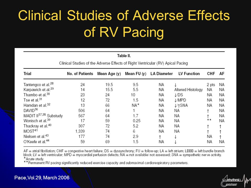 Bifocal RV Pacing (apical and outflow tract) The long-term (over a 22-month period) clinical response of 22 patients undergoing this approach has been favorable with ensuing clinical improvement.