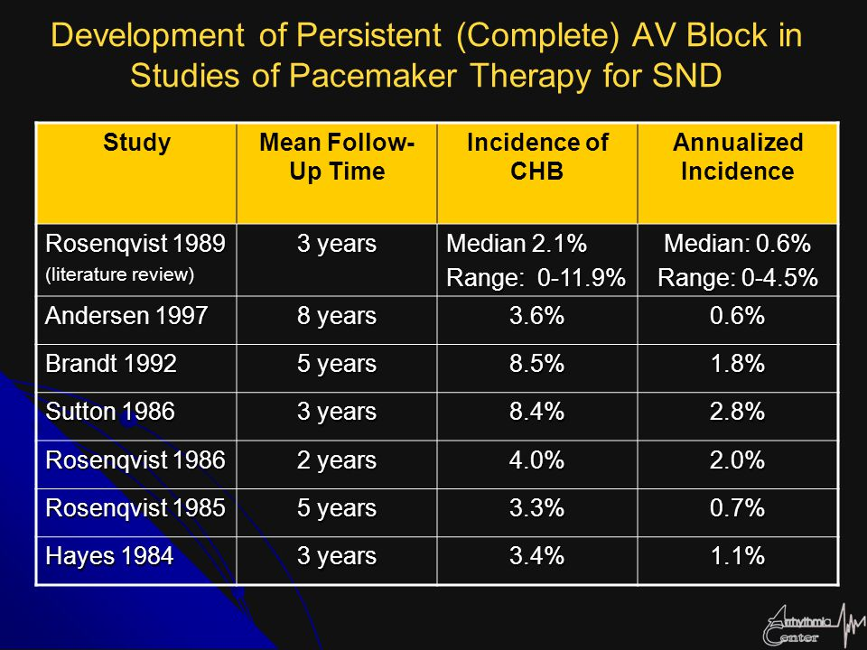 Development of Persistent (Complete) AV Block in Studies of Pacemaker Therapy for SND StudyMean Follow- Up Time Incidence of CHB Annualized Incidence