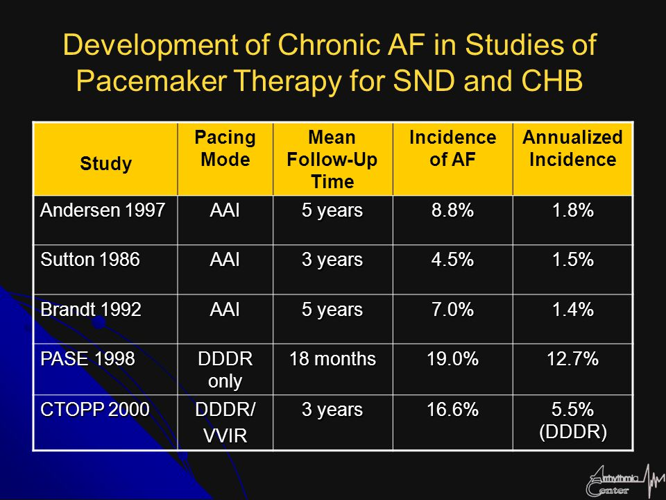 Development of Chronic AF in Studies of Pacemaker Therapy for SND and CHB Study Pacing Mode Mean Follow-Up Time Incidence of AF Annualized Incidence A