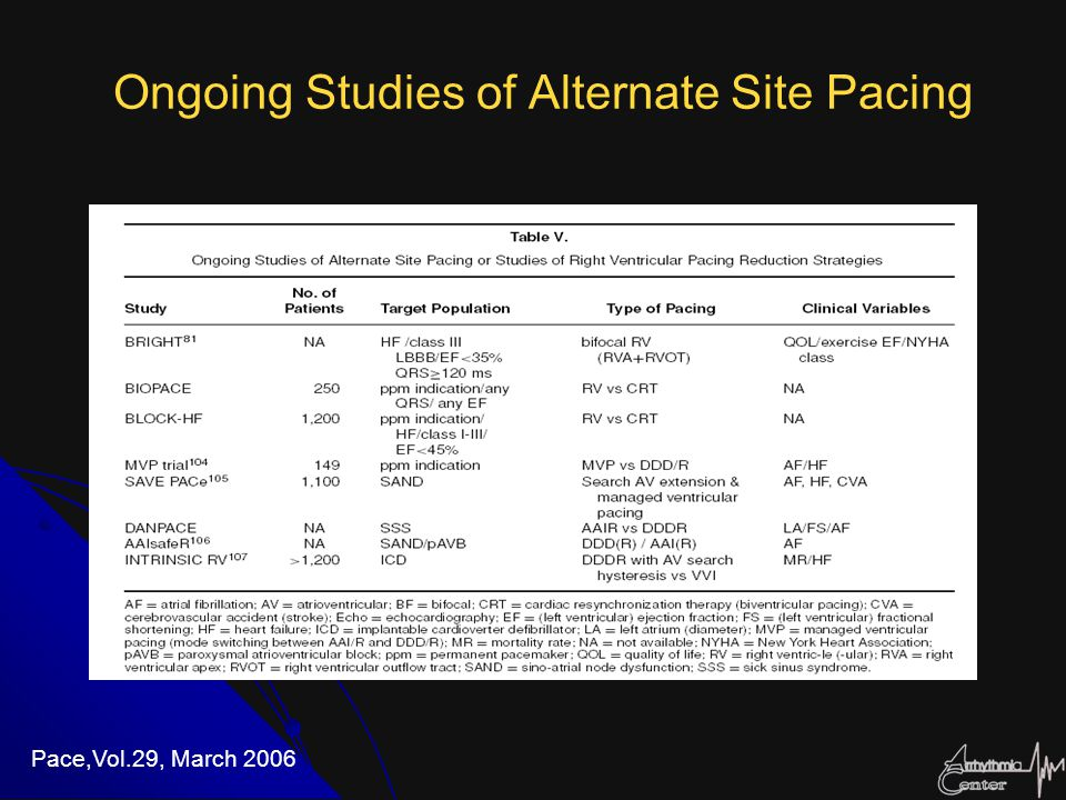 Ongoing Studies of Alternate Site Pacing Pace,Vol.29, March 2006