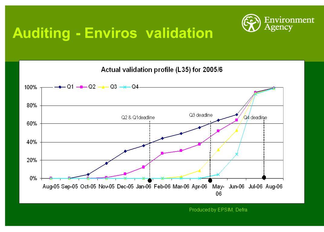 Auditing - Enviros validation Produced by EPSIM, Defra