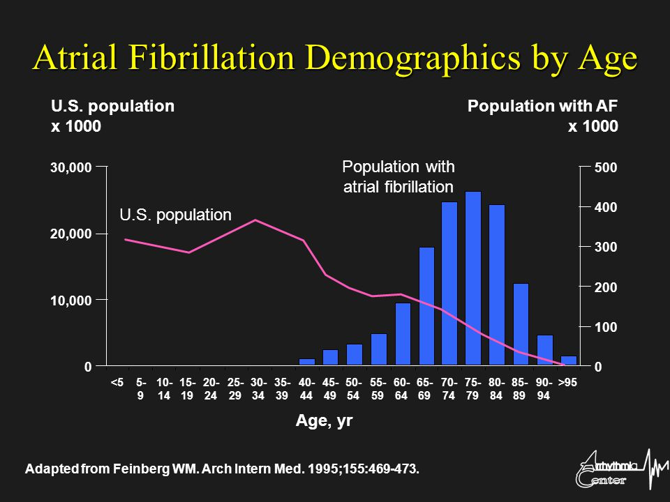 Atrial Fibrillation Demographics by Age Adapted from Feinberg WM. Arch Intern Med. 1995;155:469-473. U.S. population Population with atrial fibrillati